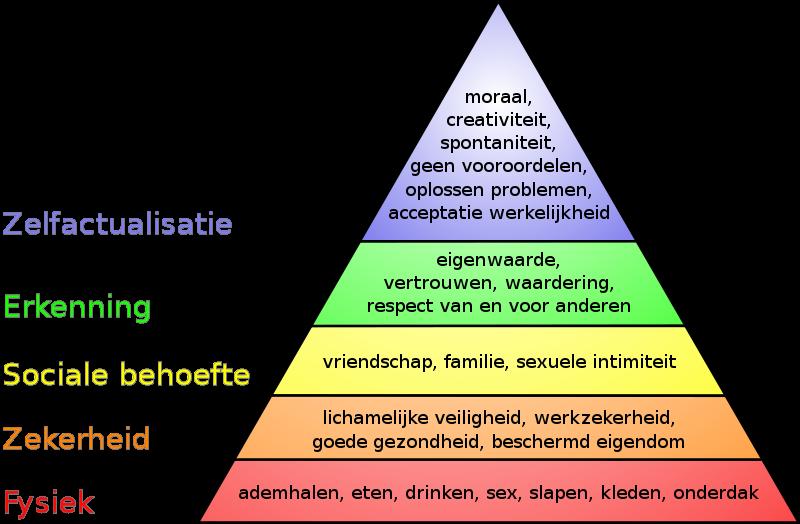 Minimalisme-Piramide-van-Maslow